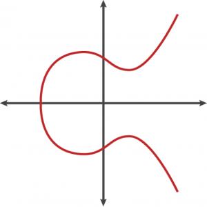 椭圆曲线的示例