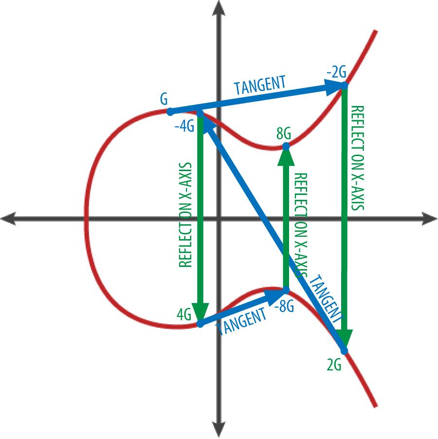 在曲线上得到 G、2G、4G 的几何操作